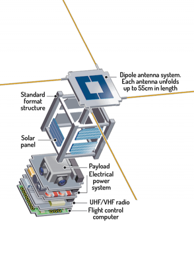 CubeSat Sketch